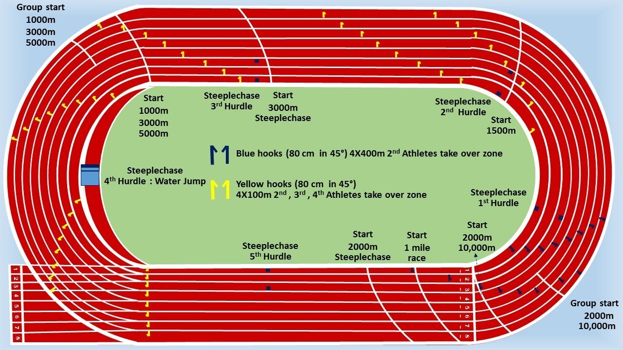 hight resolution of 400m standard track easy marking