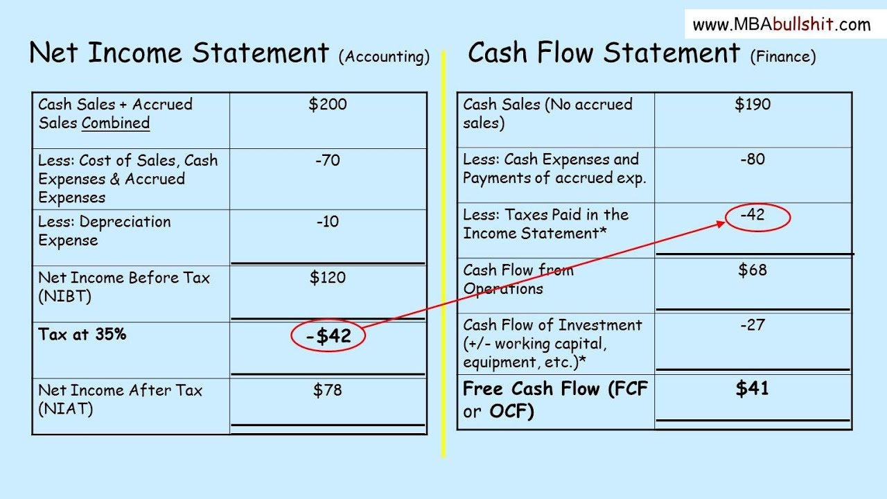 sample cash flow analysis report