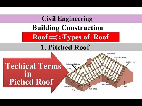 Technical Terms In Pitched Roofs 1 Pitched Roof Types