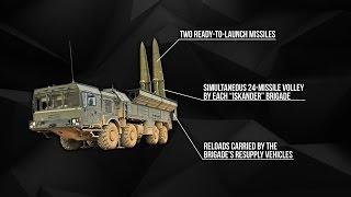 Ракетный комплекс Искандер-М: история создания, ответ России на ПРО НАТО в Европе. Русский перевод.