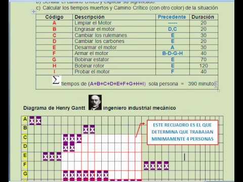 diagrama de cebolla diagrama de gantt parte 1 - diagrama de gantt rodolfo dominguez - youtube