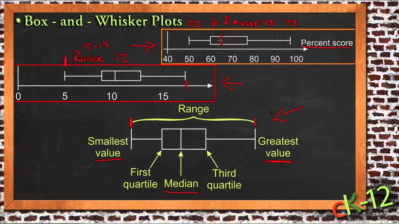 Box and Whisker Plots: An Application (Algebra I)