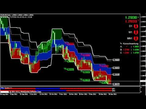 Swing trading with three indicators
