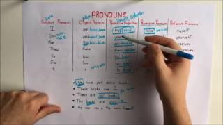 Pronouns - Zamirler