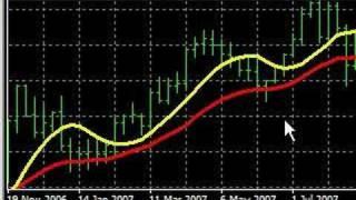 Forex Trading - Vegas 4h Tunnel - Indicators