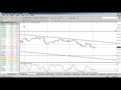 Среднесрочный анализ валютных курсов рынка Форекс от 08.12.2014