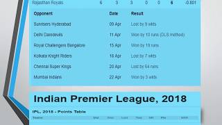 Vivo IPL 2018 Updated Point Table  26 April 2018 !!!!!!!!!!!