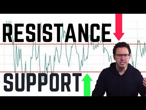 Technical Analysis Basics: Support and Resistance Levels