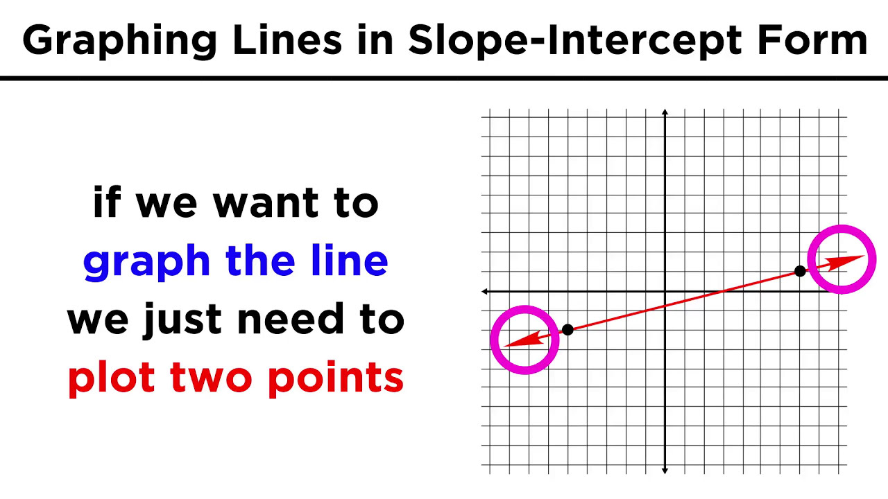 slope intercept form y mx b  Graphing Lines in Slope-Intercept Form (y = mx + b)