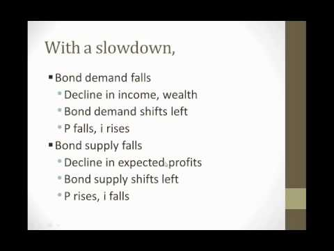The Business Cycle and the Bond Market