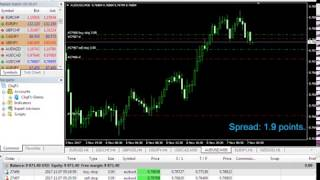 Forex Live News spike trading