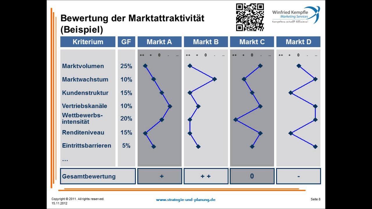 Einführung in die Marktanalyse, Teil 3 - YouTube