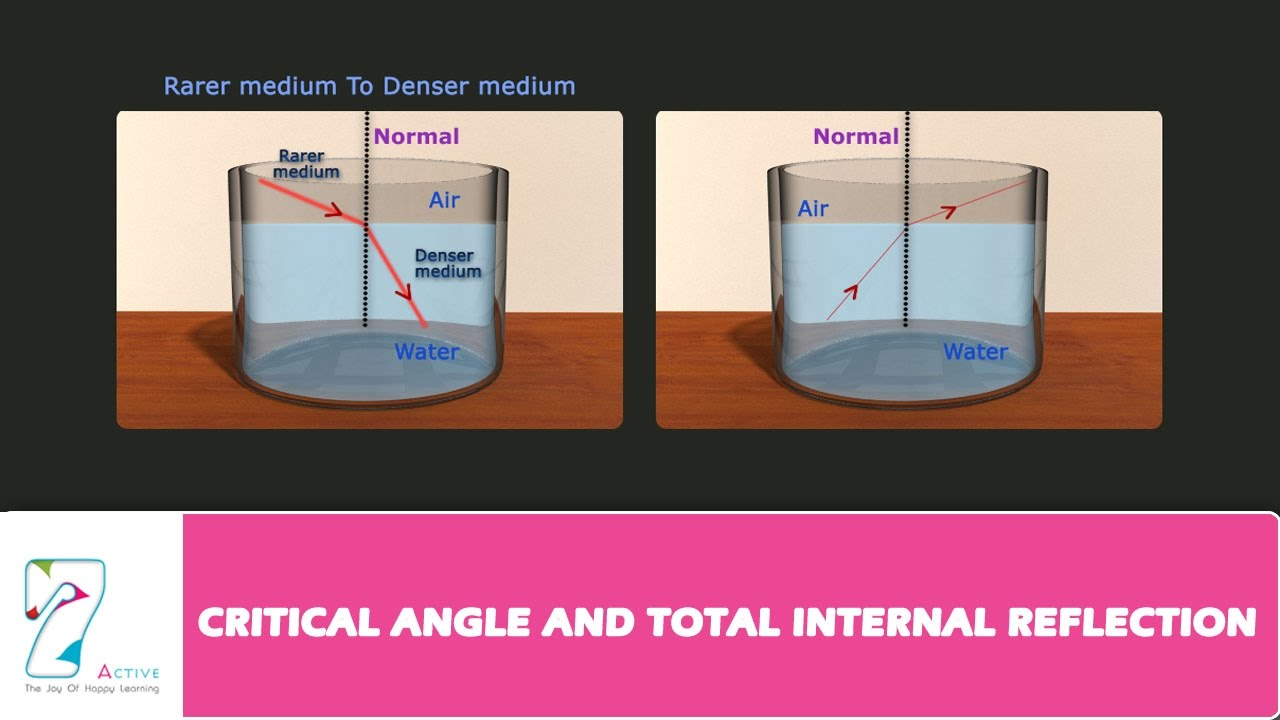 Critical Angle And Total Internal Reflection Youtube