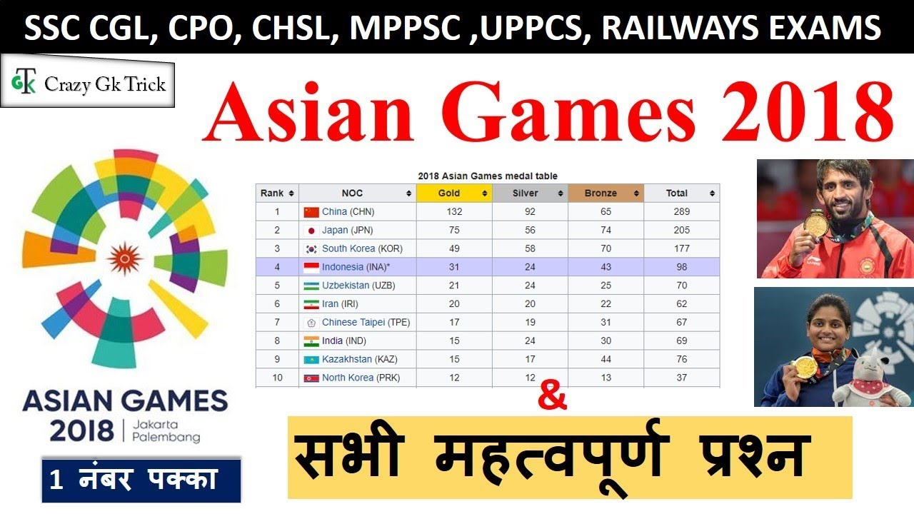 Asian Games 2018 | All Important Questions On Asian Games 2018 | Gk Quiz On Asian Games 2018