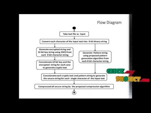A Secure Transmission Scheme for Textual Data with Least Overhead | Final Year Projects 2016