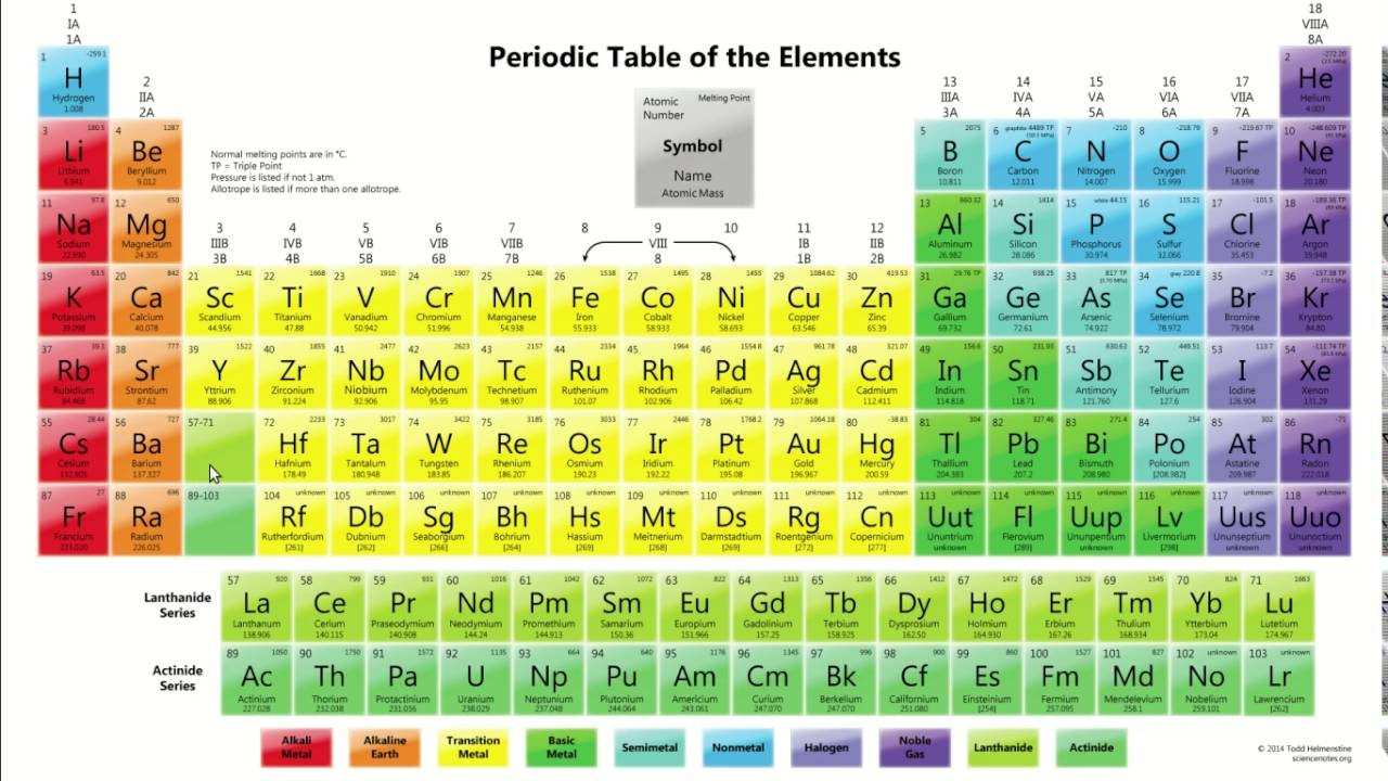 How To Memorize The Periodic Table Fun Way Youtube