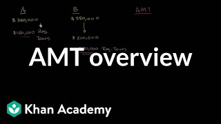 AMT overview | Taxes | Finance & Capital Markets | Khan Academy