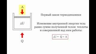 2.2.4 Первый закон термодинамики