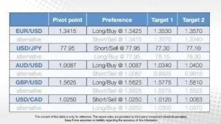 Easy Forex Daily Trading Video - December 2