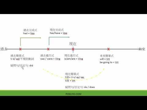 英文文法_  一張圖表告訴您該如何使用各種英文文法時態