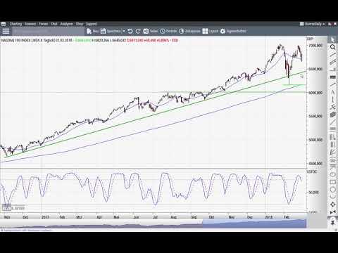 Nasdaq 100: Ob das hält ...? - Chart Flash 05.03.2018