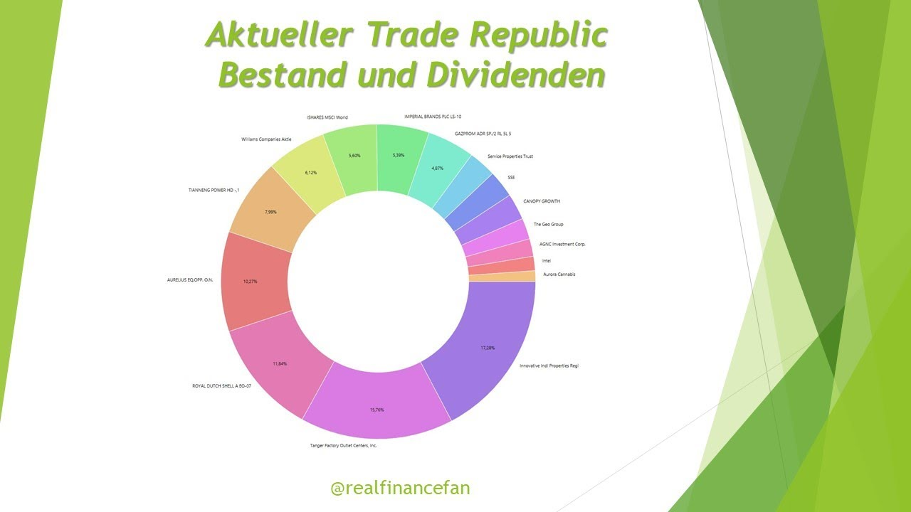 Trade Republic Aktien