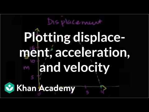 Tutorial Fisika: Memplot Grafik Perpindahan, Percepatan, dan Kecepatan