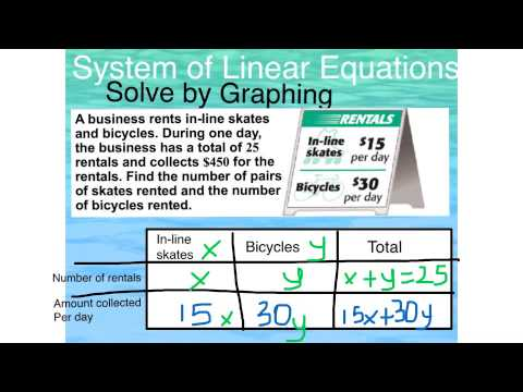 Solving Systems of Equations by graphing from a word problem - YouTube