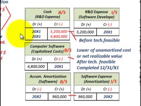 Intangible Assets Accounting (Computer Software Capitalization, Amortization, R&D Expense)