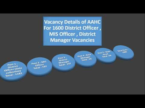 Agriculture & Animal Husbandry Corporation District Officer , MIS Officer , District Manager Jobs