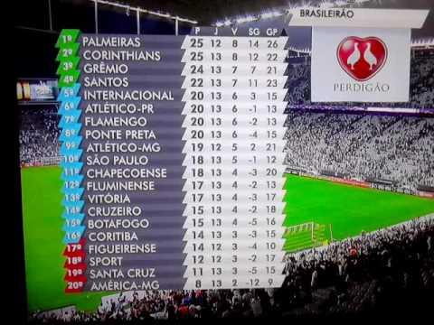 Tabela de classificação campeonato brasileiro serie A / 03.07.2016