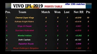 VIVO IPL 2019 points table [After 23th matches] | Most runs | Most wickets | Match schedule
