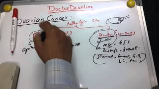 Ovarian Cancer 1 of 3 (What is Ovarian Cancer ?)