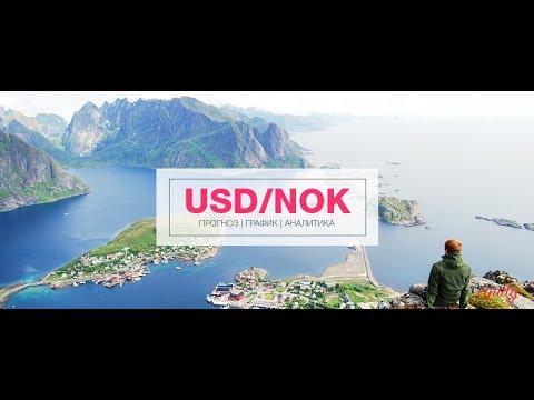 Технический анализ валютной пары USDNOK доллар и Норвежская крона