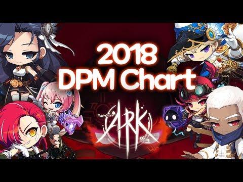 MapleStory 2018 Post-ARK DPM Chart