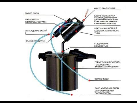 Видео самогонного аппарата домовенок один купить самогонный аппарат в интернет магазине заводоуковск