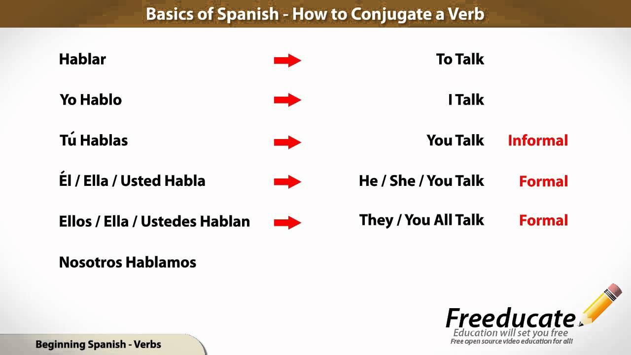 Basics of Spanish - Conjugate a Verb - YouTube