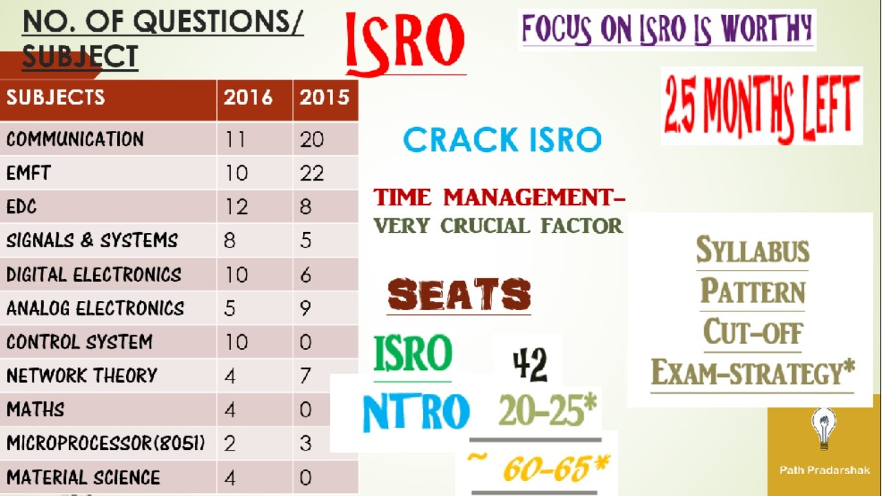 strategy to clear isro written exam solution of all related