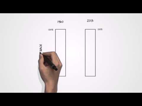 3 - La preuve que la dépense publique finance les investissements d'avenir!