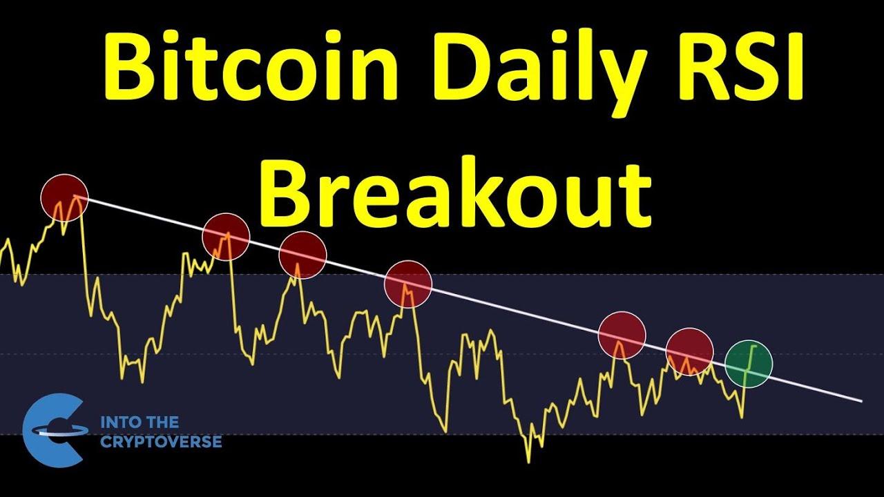 Bitcoin Daily RSI Breakout