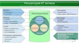 Инвентаризация ИТ активов – online и offline