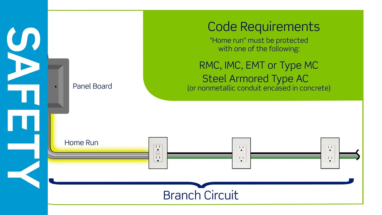 leviton presents: new branch circuits for 2014 nec 210 12(a) code