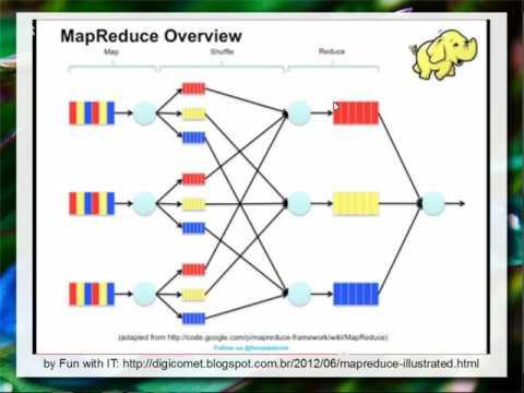 MapReduce e Sistemas de Arquivo Distribuídos - Aula 19 - Bancos de Dados 2016.2