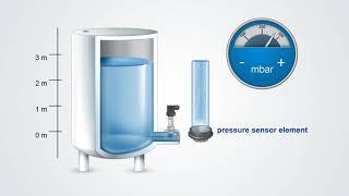 WIKA - Hydrostatic level measurement with pressure sensor