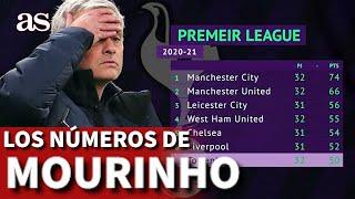 Los números por los que echan a Mourinho: una de las peores etapa de su carrera | Diario AS
