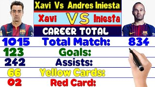 Xavi Hernandez Vs Andres Iniesta Career Compared ⚽ Match, Goals, Assist, Cards, Trophies & More info