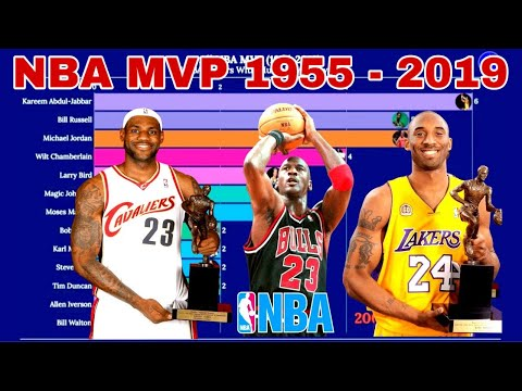 NBA MVP Since (1955-2019)|NBA Players With Multiple MVP Awards
