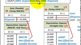 Depreciation Accounting (MACRS vs GAAP Book Depreciation Effect On Taxable Income)