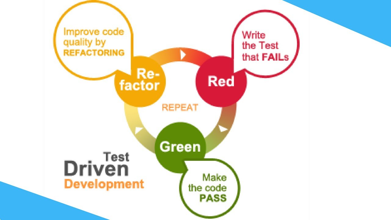 What is tdd test driven development how to do tdd red what is tdd test driven development how to do tdd red green refactor tech primers baditri Images