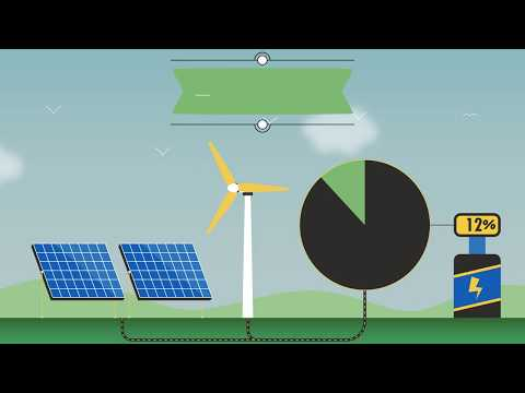 What are long-term energy purchase contracts (PPAs)? | ACCIONA